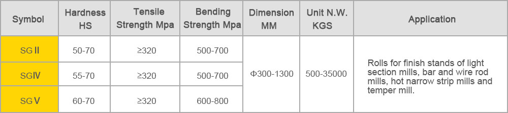 alloy nodular cast iron rolls-PROPERTIES&APPLICATION